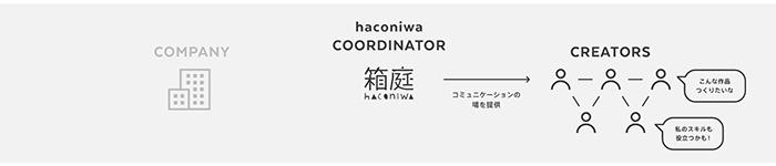haconiwa creators